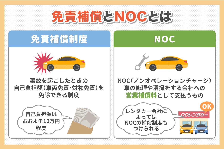 免責補償とNOCに加入する