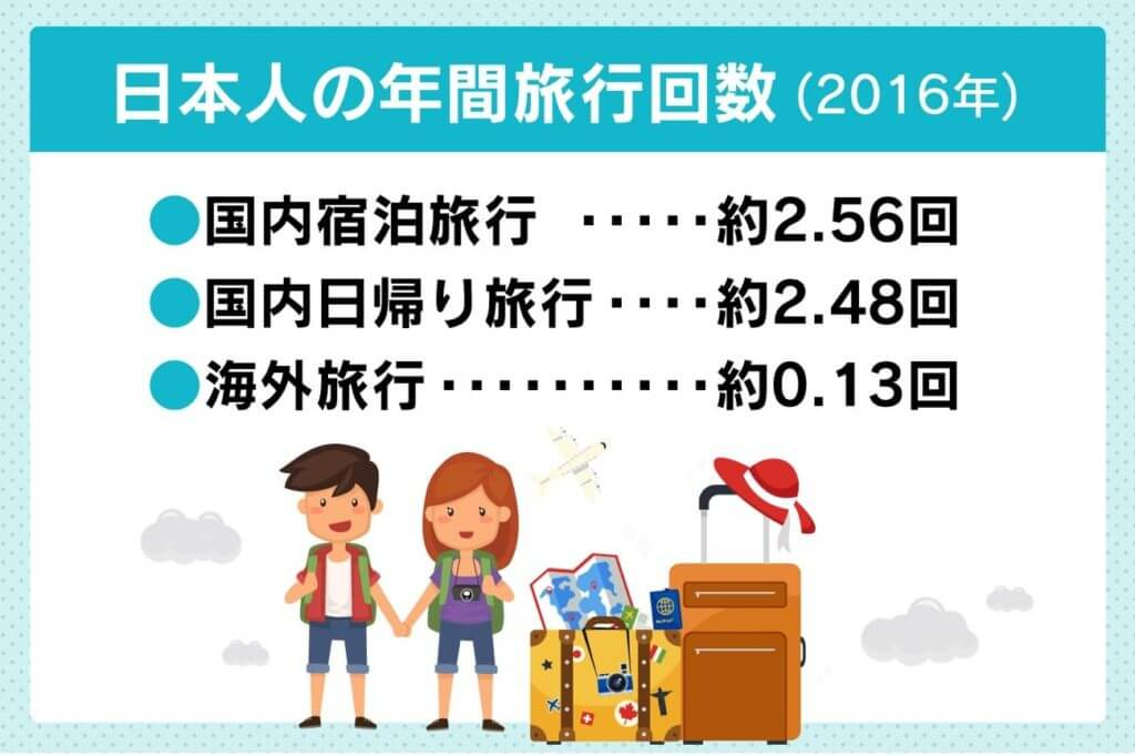 国内の年間旅行回数