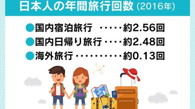 年間旅行日数の平均