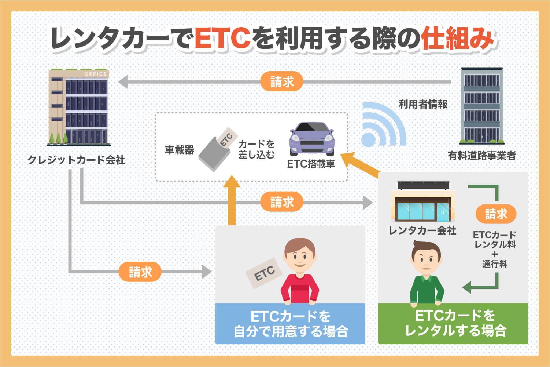 ETCの仕組み