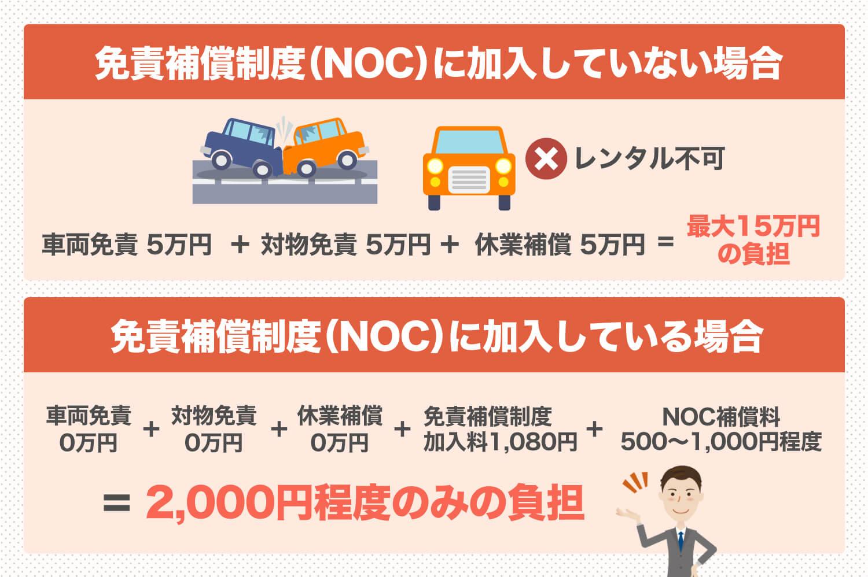 NOCの詳しい内容