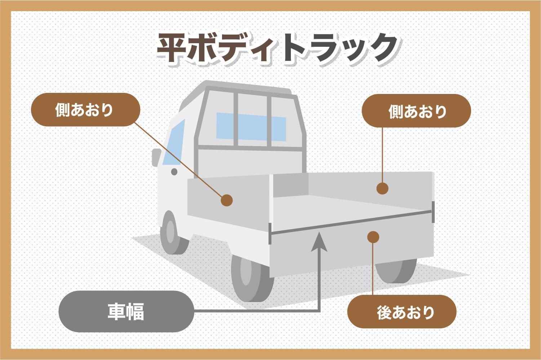 平ボディトラックのイメージ図