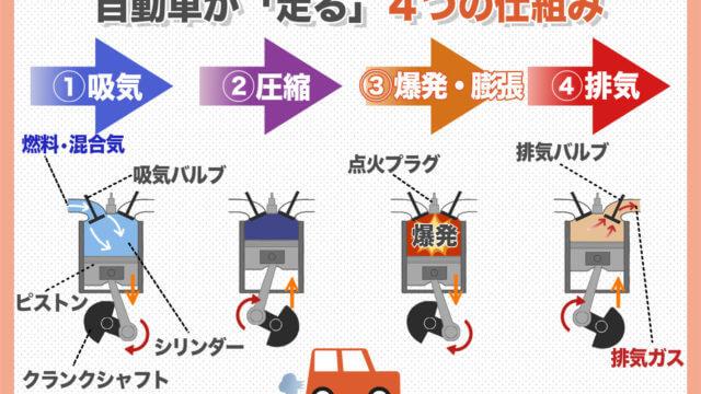 自動車が走る4つの仕組み