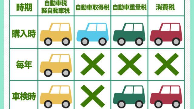 車に税金がかかる時期