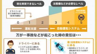 6つの自動運転レベル
