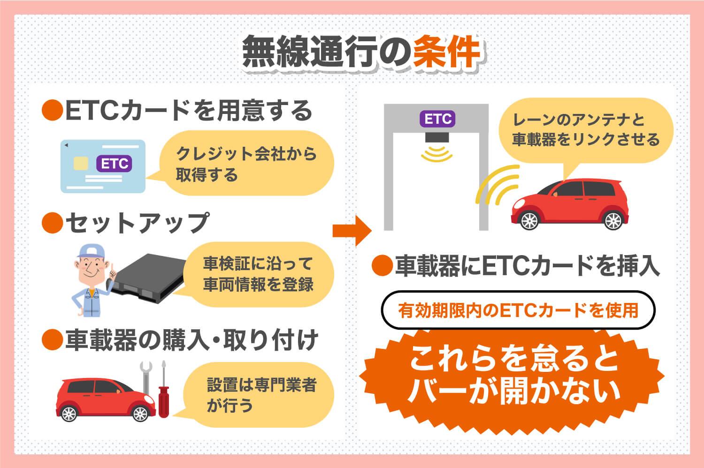無線通行の条件