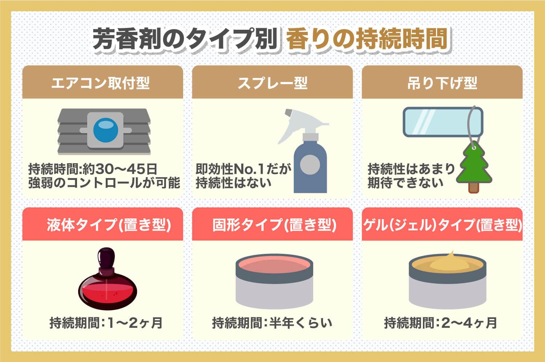 車内用の芳香剤の持続時間