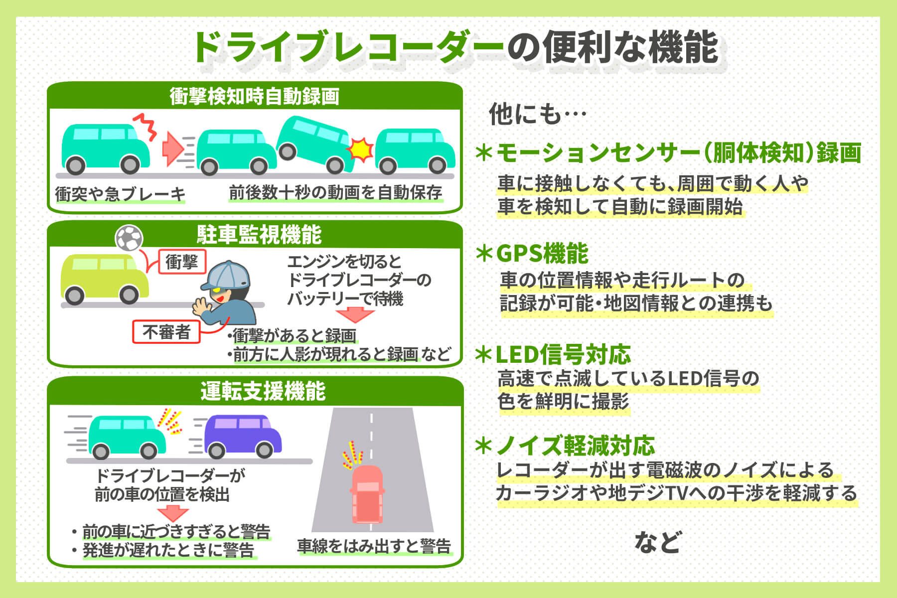 ドライブレコーダーを機能面で選ぶ場合