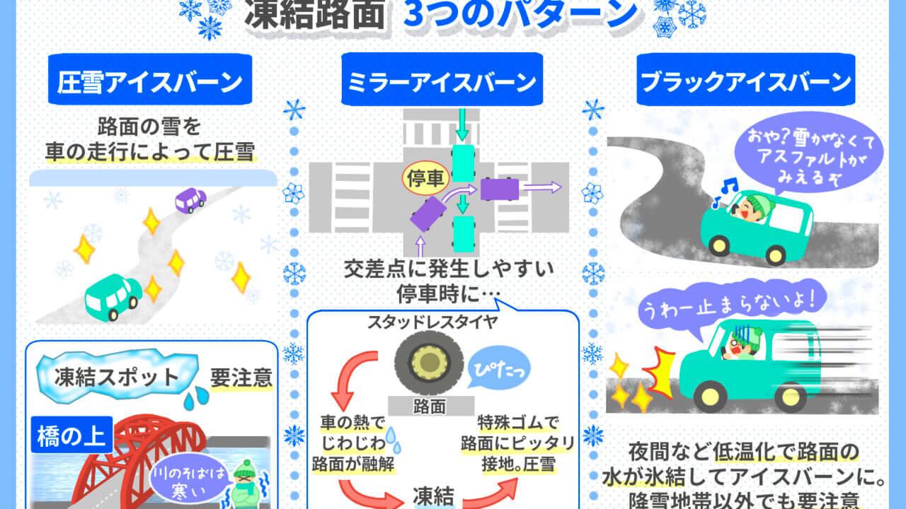 路面が凍結するパターンと注意点