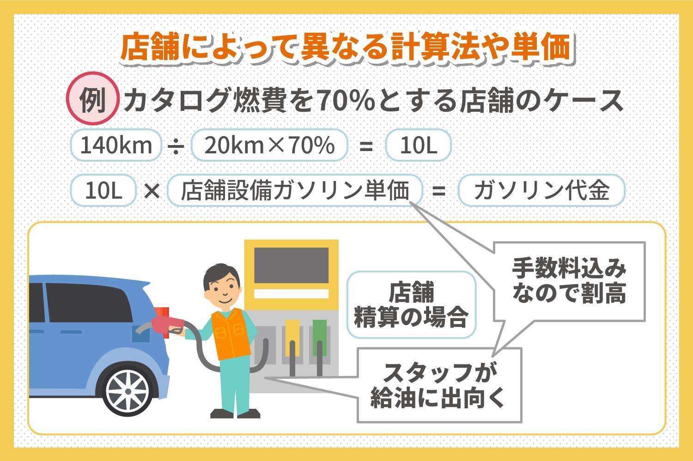 「距離計算」の方法とガソリン単価