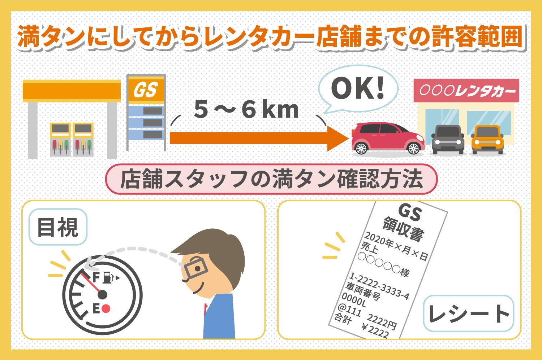 給油するガソリンスタンドとレンタカー屋までは6kmまでは許容範囲内