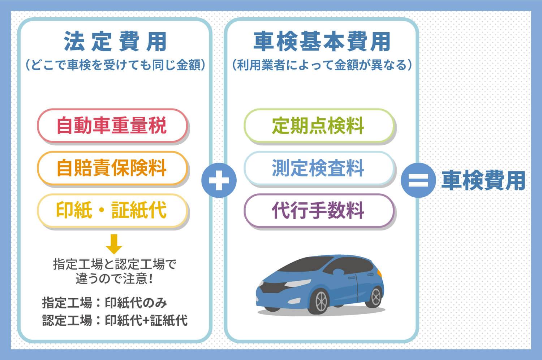 車検費用は基本費用と法定費用に分かれる