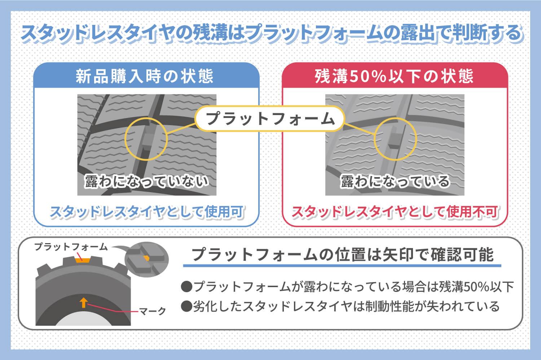 スタッドレスタイヤの構造