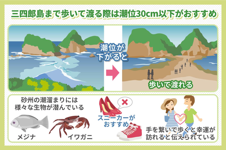 トンボロ現象を狙って三四郎島まで行こう