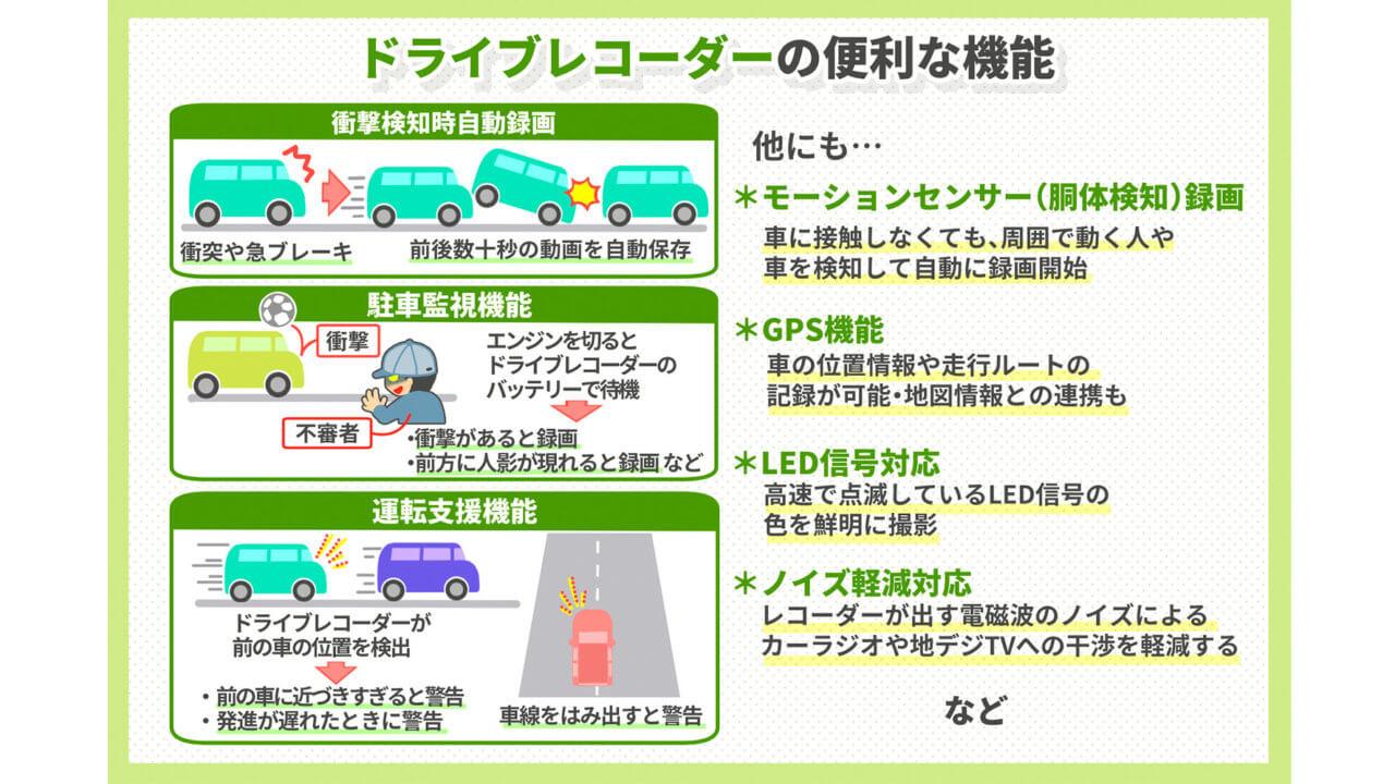 ドライブレコーダーを選ぶ4つのポイント