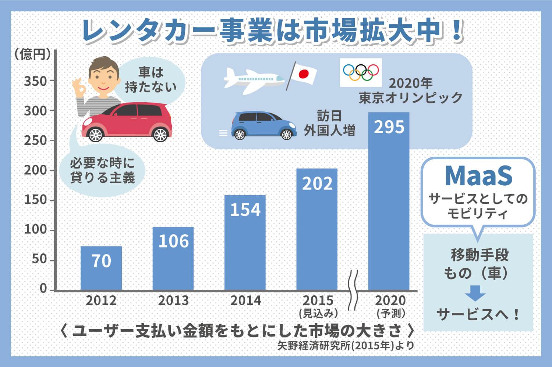 レンタカー業界の市場規模は拡大中