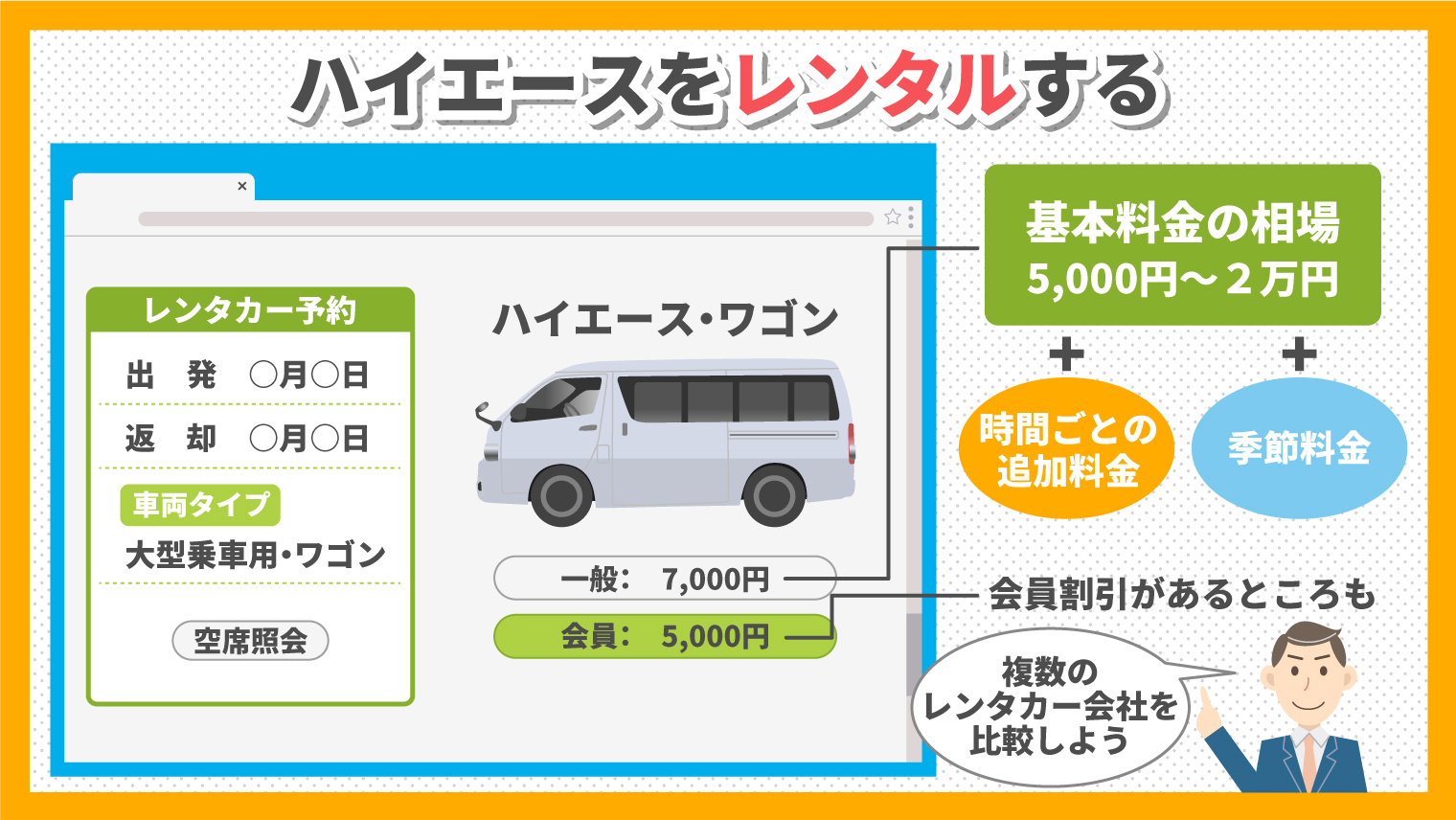 ハイエースのレンタル相場は5,000~20,000円