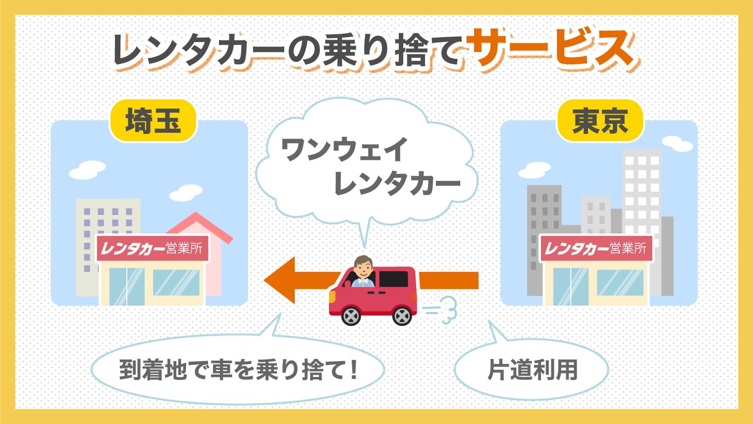 レンタカーの乗り捨てサービス概要