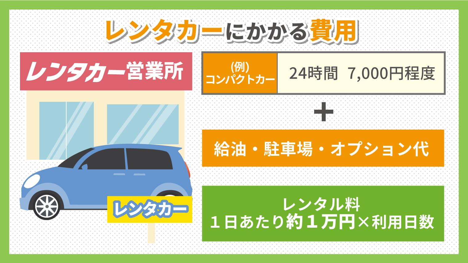 レンタカーにかかる費用