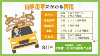 自家用車の費用