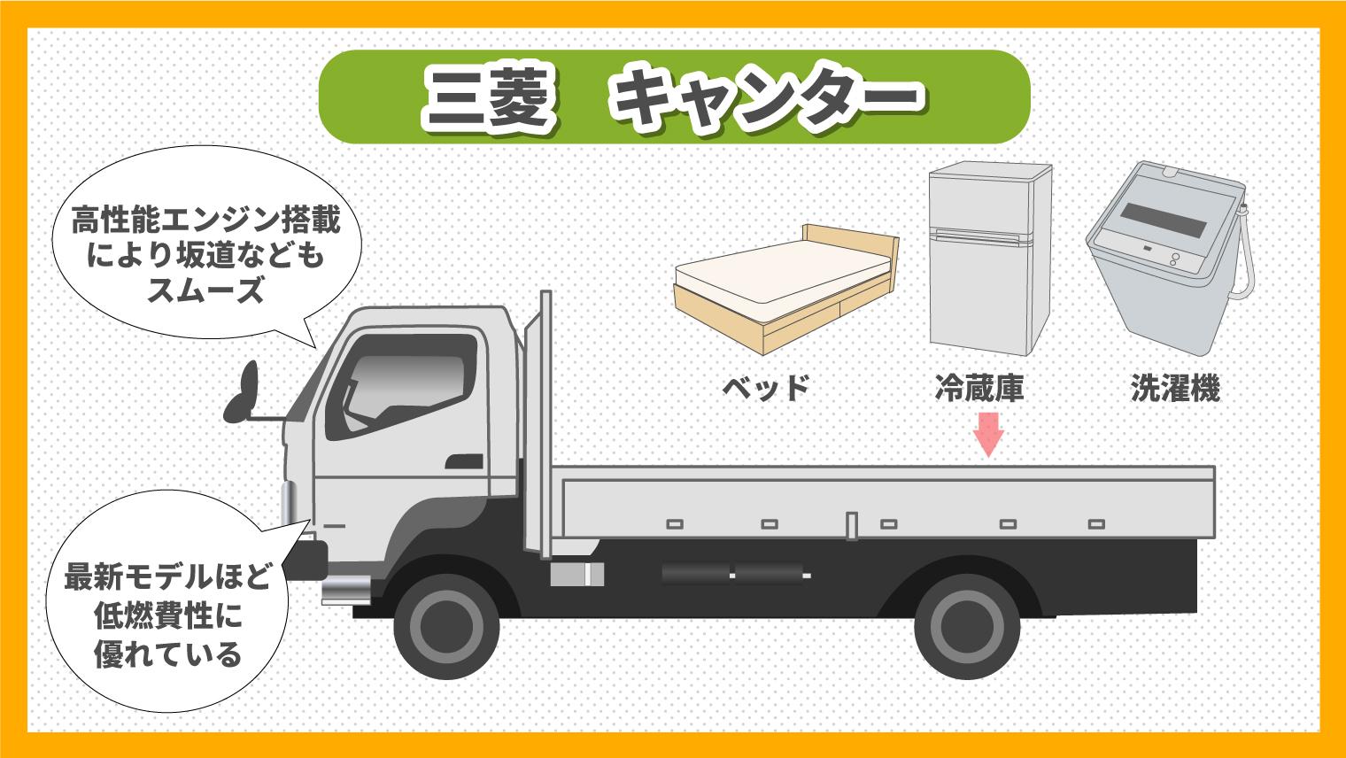 三菱キャンターの特徴