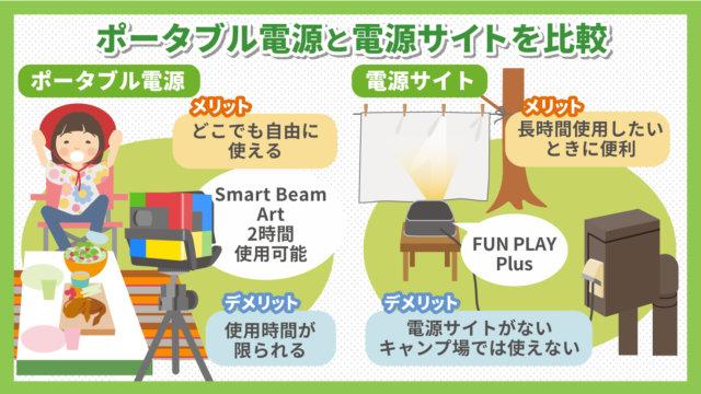 【プロジェクター】ポータブル電源と電源サイト